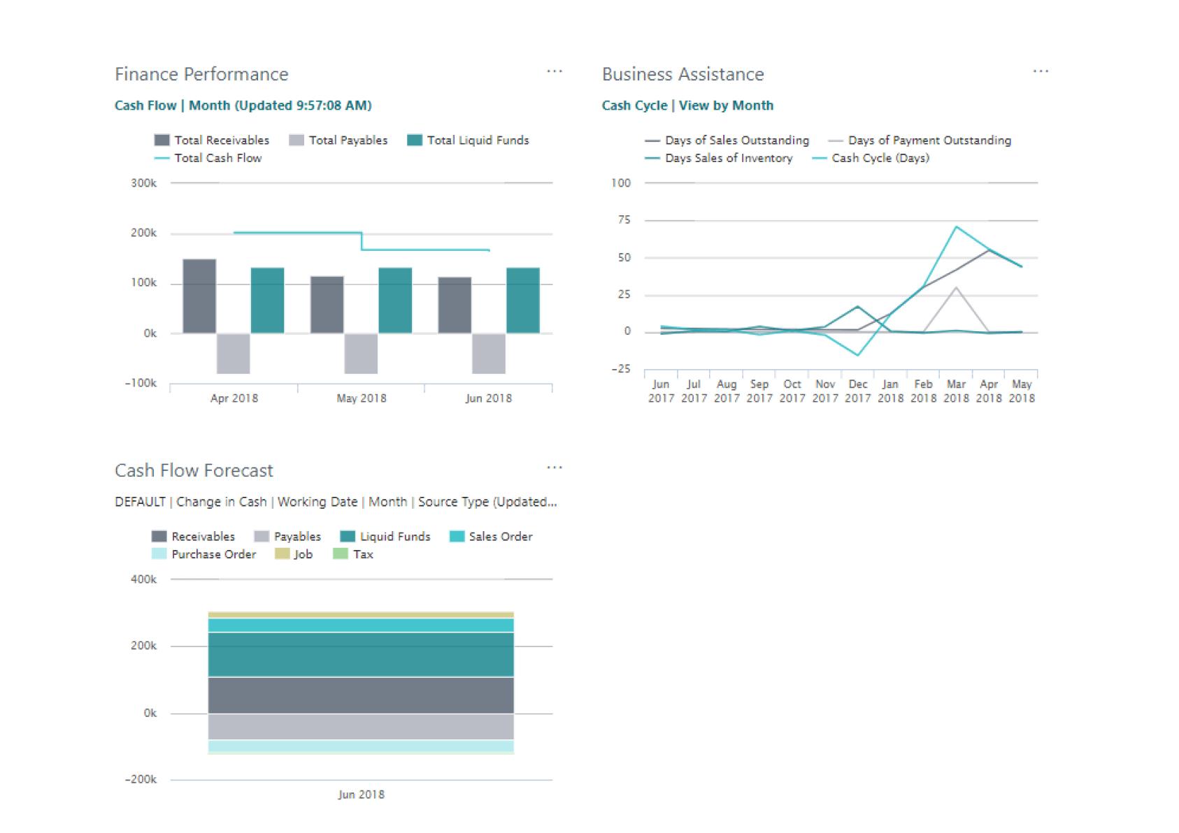 Dynamics 365 Business Central - Bedre overblik over økonomien